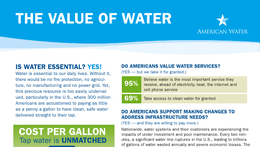 Comparative Value of Water fact sheet