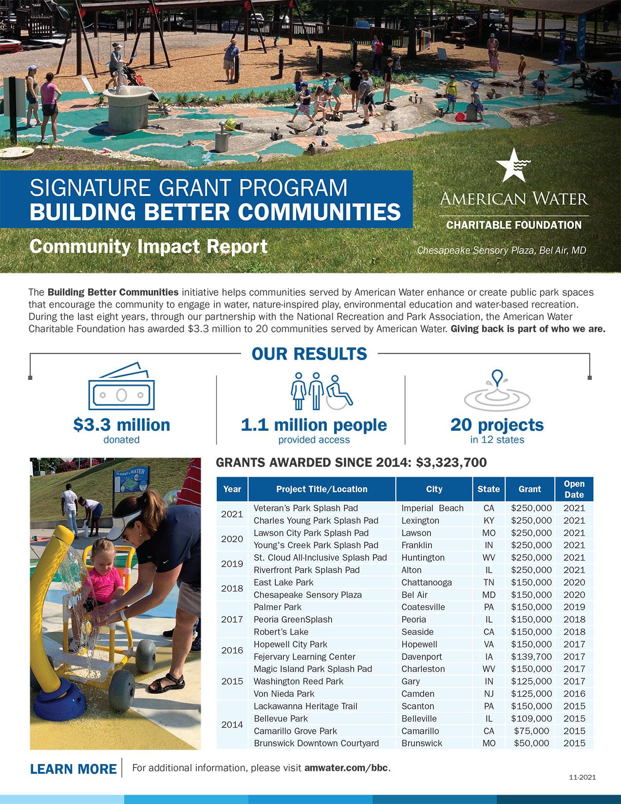 AWCF Building Better Communities