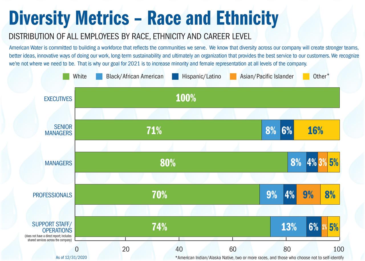 i&d workforce diversity