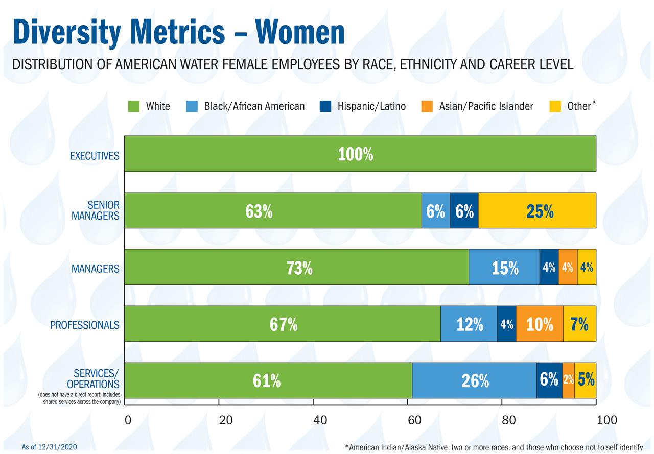 i&d workforce diversity women