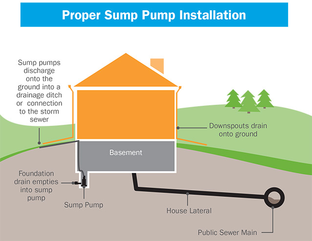 Wastewater_Sump_Pumps_