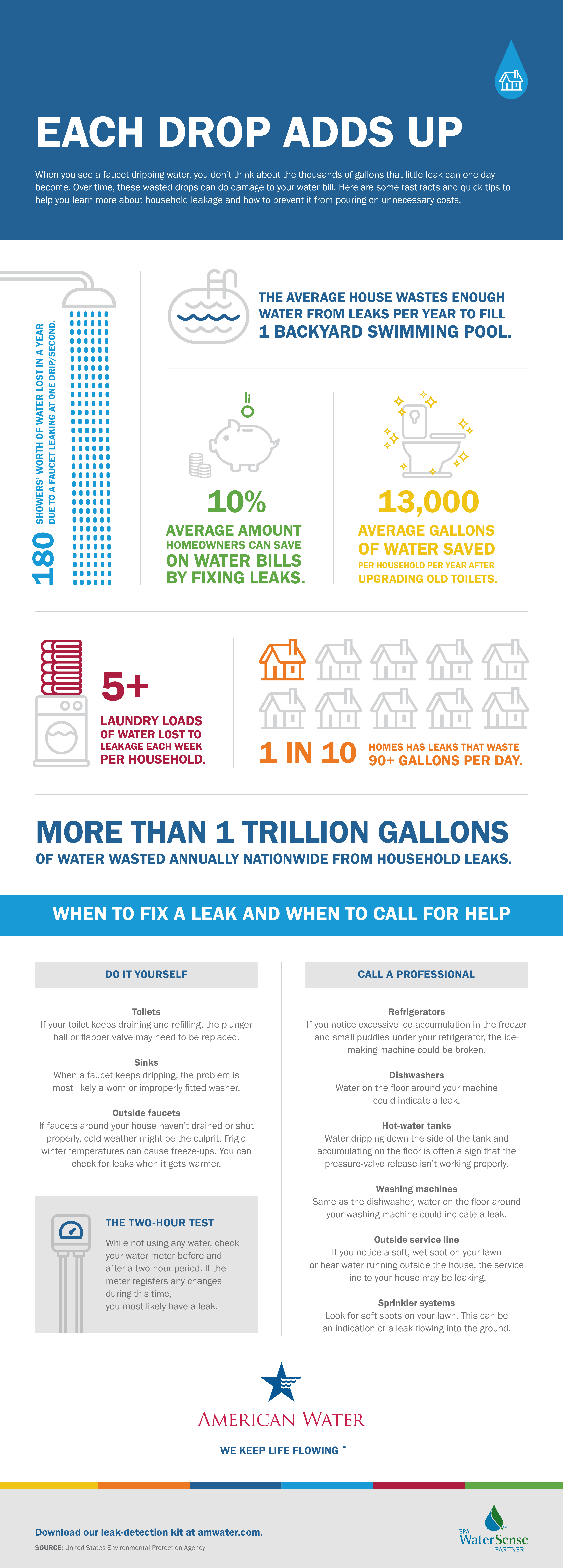 Fix a Leak - Each Drop Adds Up Infographic