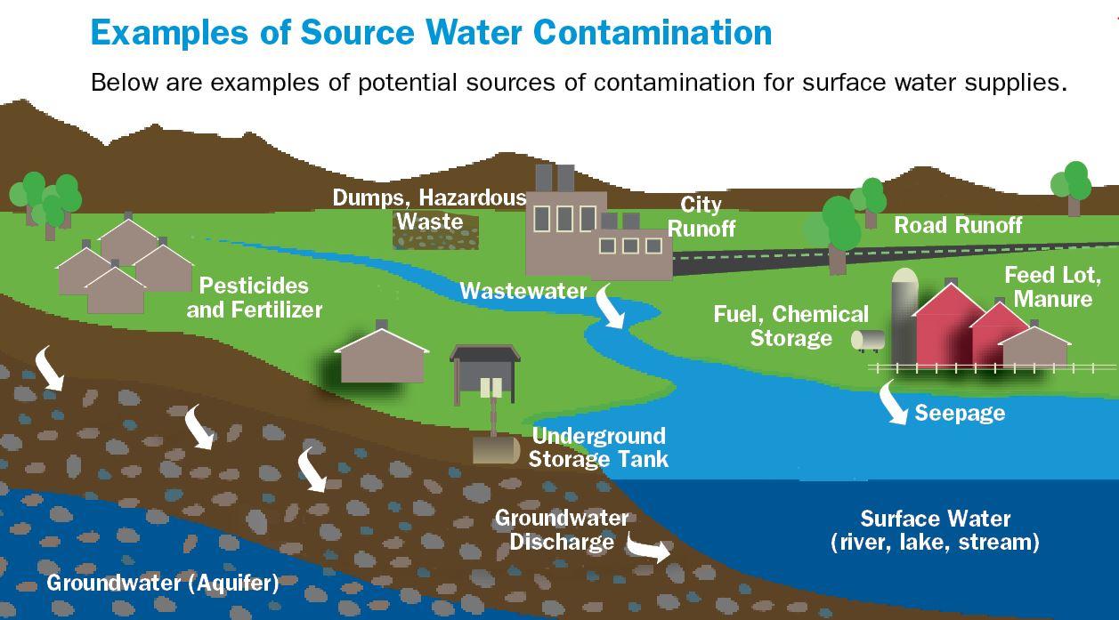 Source WaterAmerican Water
