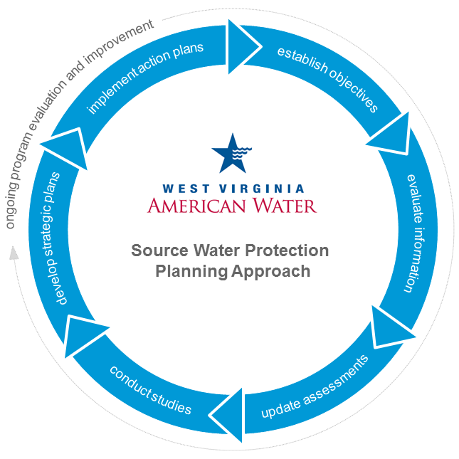 Source Water Protection Planning Approach