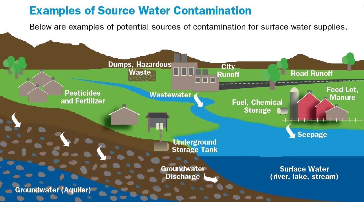 examples of source water contamination